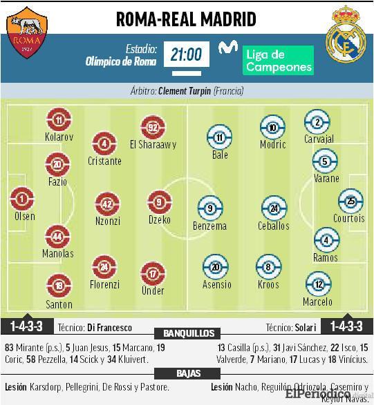 Regalamos 50€ si gana el R.Madrid a la Roma 1
