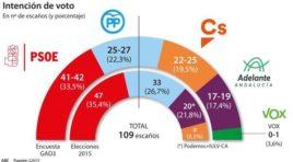 Encuesta electoral: PP y Cs necesitan sumar entre tres y ocho escaños más pasa desalojar al PSOE