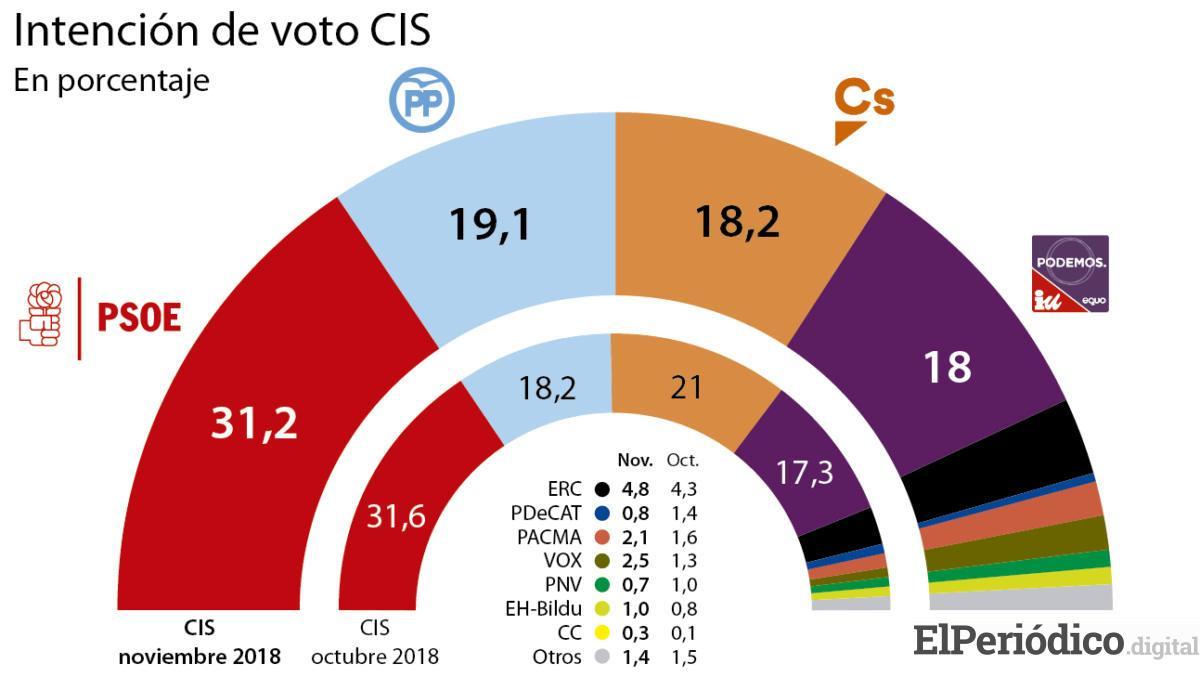 El CIS mantiene al PSOE a doce puntos por encima del PP pese a su fracaso en Andalucía