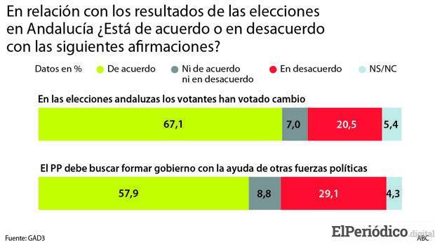 Que opinan los españoles de la política de Sánchez con Cataluña