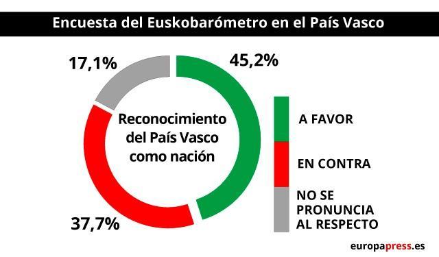 45,2% de vascos apoya que se reconozca a Euskadi como nación y un 25% quiere que se incluya la autodeterminación