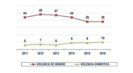 Datos de la violencia de género y doméstica: 259 sentencias por asesinatos de mujeres y 47 de hombres en 5 años