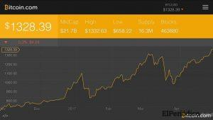 Las razones detrás del alza del Bitcoin 2