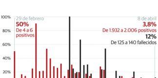 El coronavirus suma 15 defunciones más y rompe la tendencia de bajada de nuevos casos en Málaga